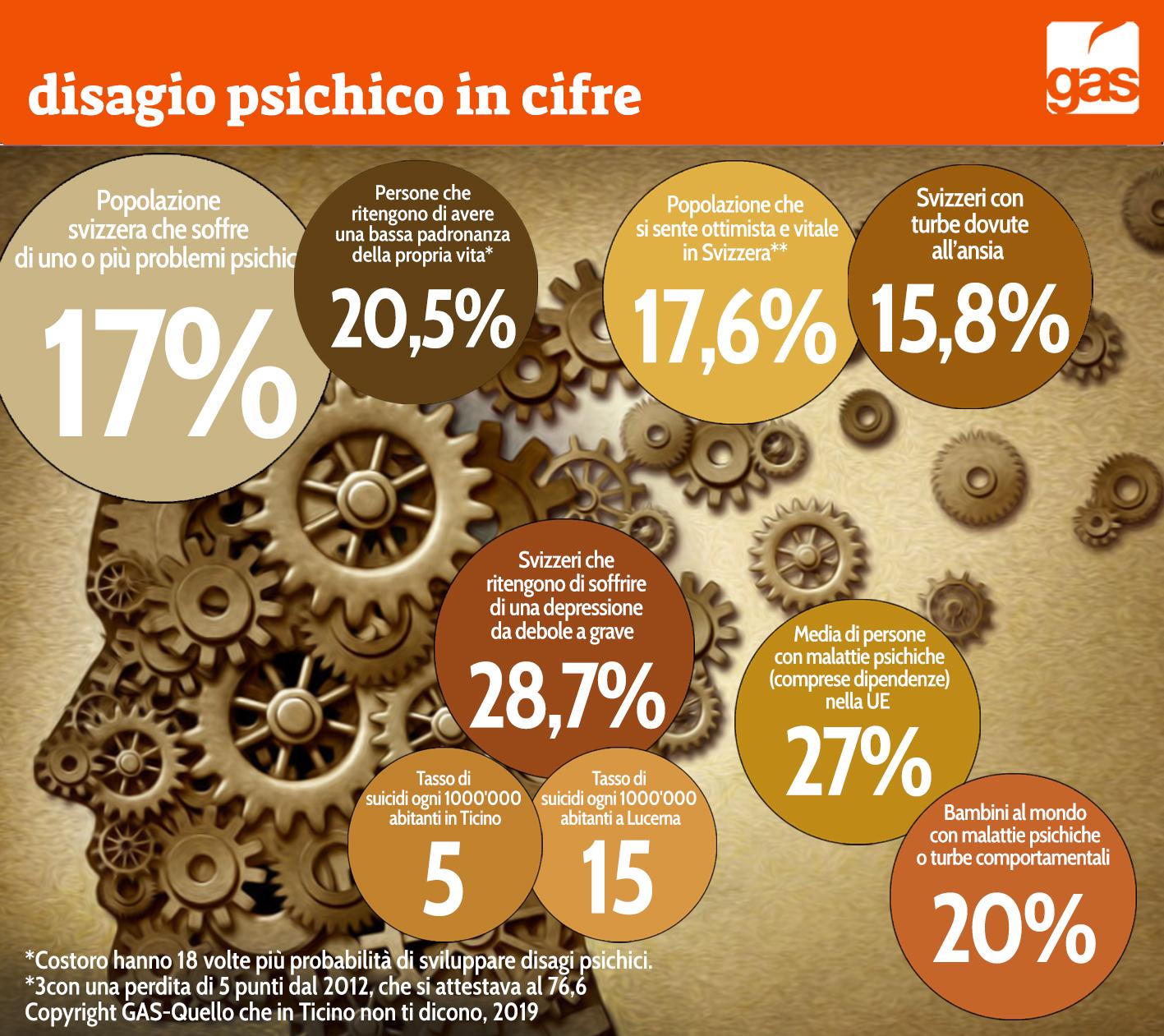 Le cifre del disagio psichico